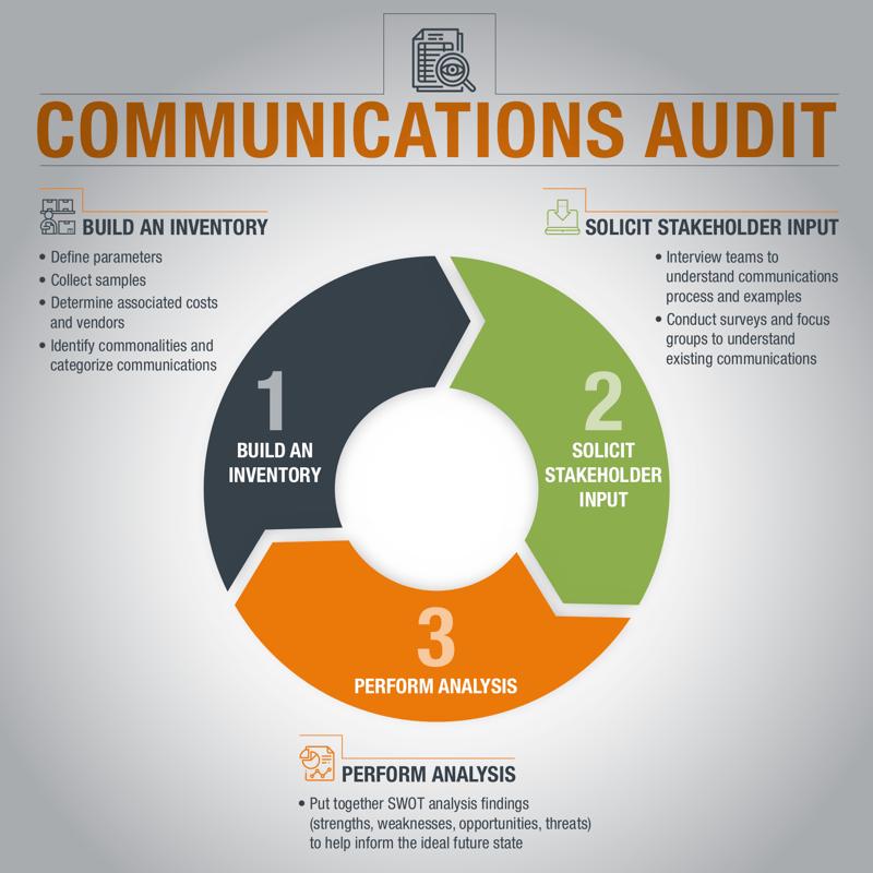 internal-communications-audit-infographic