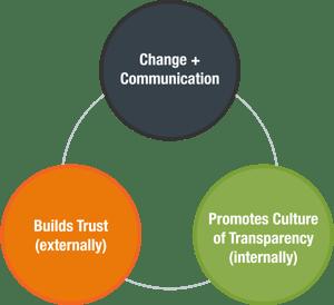 change-communications-process