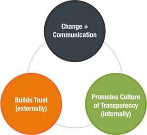 change-communications-process