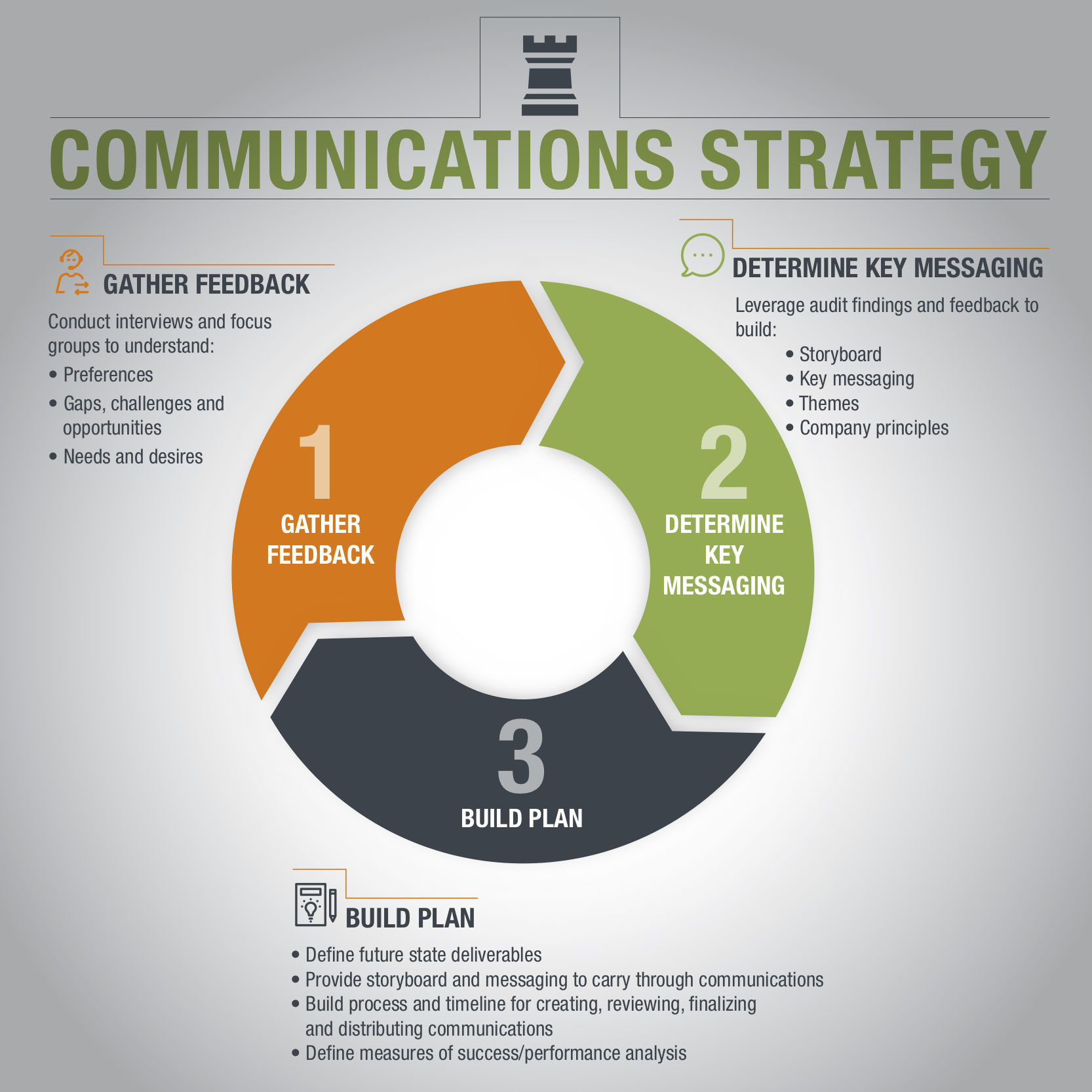 communications-strategy-infographic