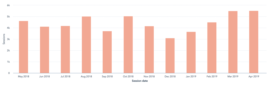 permatrak-monthly-sessions-may2018-apr2019