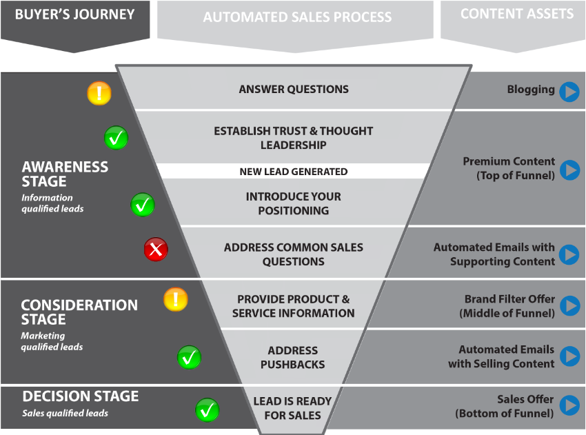 content marketing funnel - craft impact.png