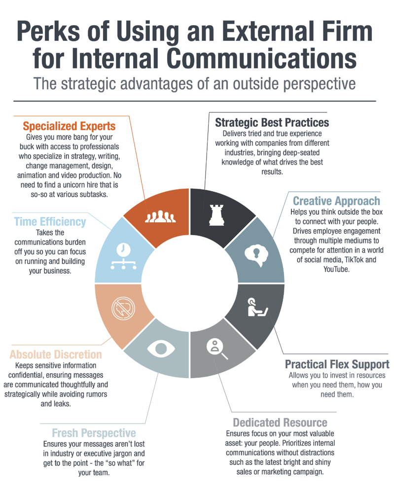 how-can-an-external-firm-help-with-your-internal-communications-infographic
